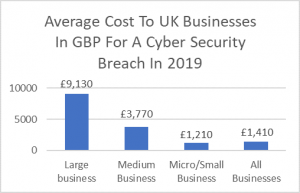 Cost of Cyber Breach