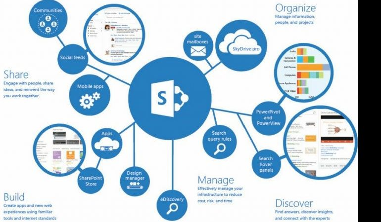 What is SharePoint, and Why Do You Need It?